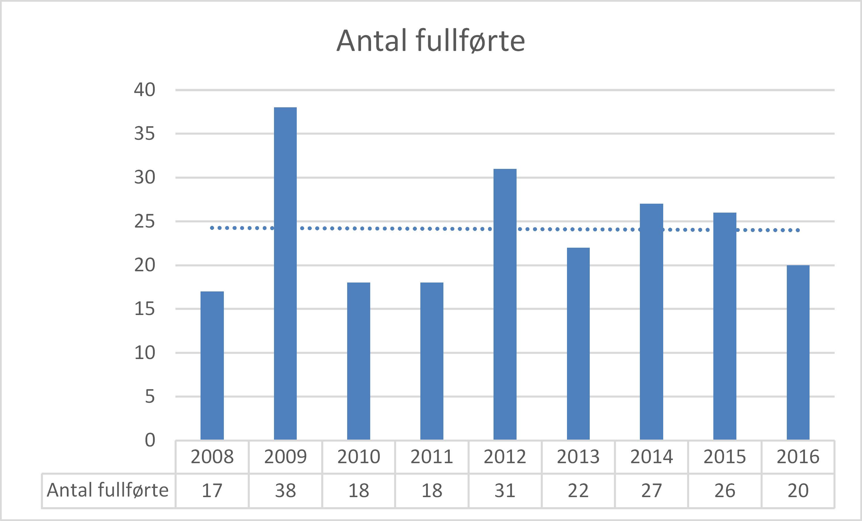 2016-statistikk-gjennomforing